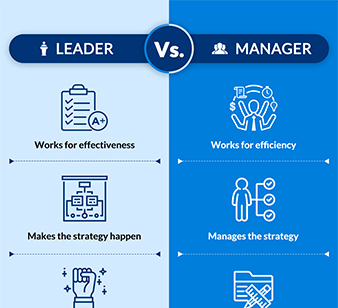 The difference between- The role of a leader & a manager